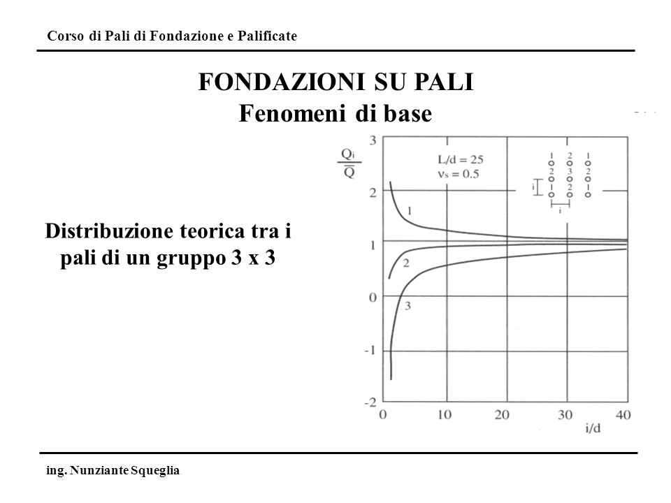 Distribuzione teorica tra i pali di un gruppo 3 x 3