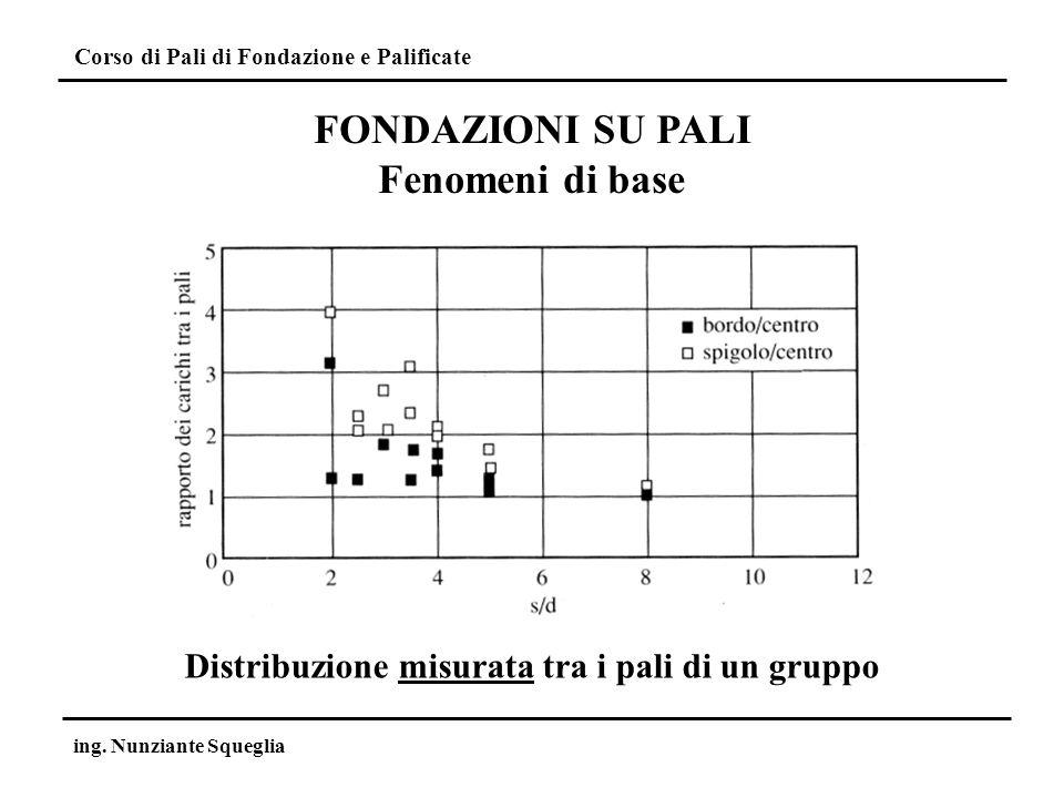 Distribuzione misurata tra i pali di un gruppo