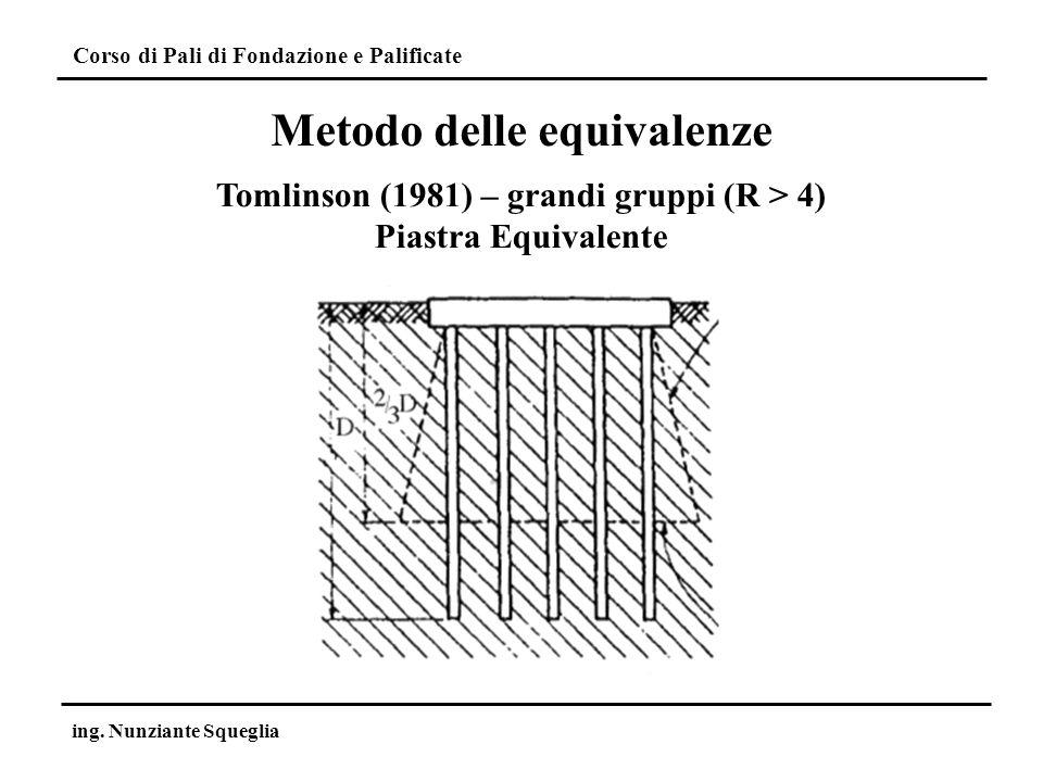 Metodo delle equivalenze Tomlinson (1981) – grandi gruppi (R > 4)