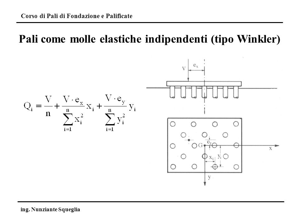 Pali come molle elastiche indipendenti (tipo Winkler)