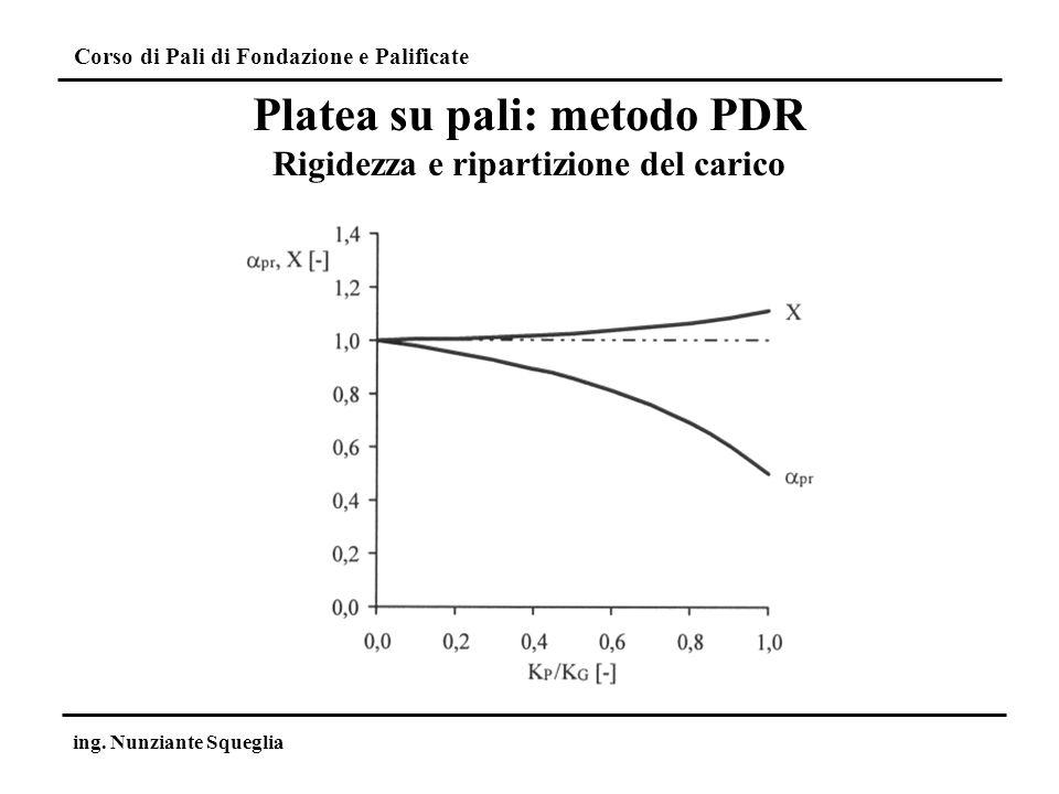 Platea su pali: metodo PDR Rigidezza e ripartizione del carico