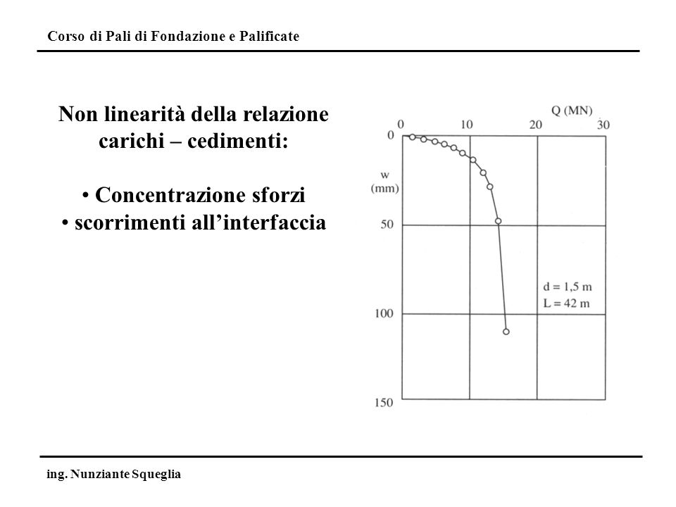 Non linearità della relazione carichi – cedimenti: