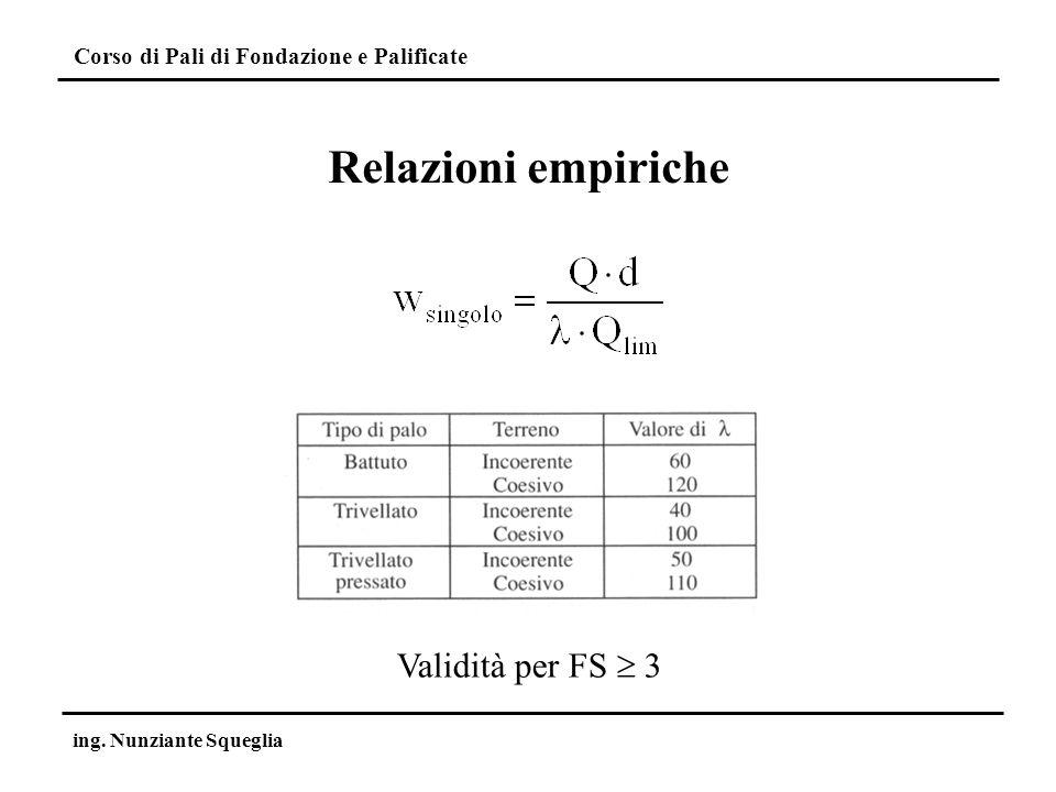 Relazioni empiriche Validità per FS  3 ing. Nunziante Squeglia