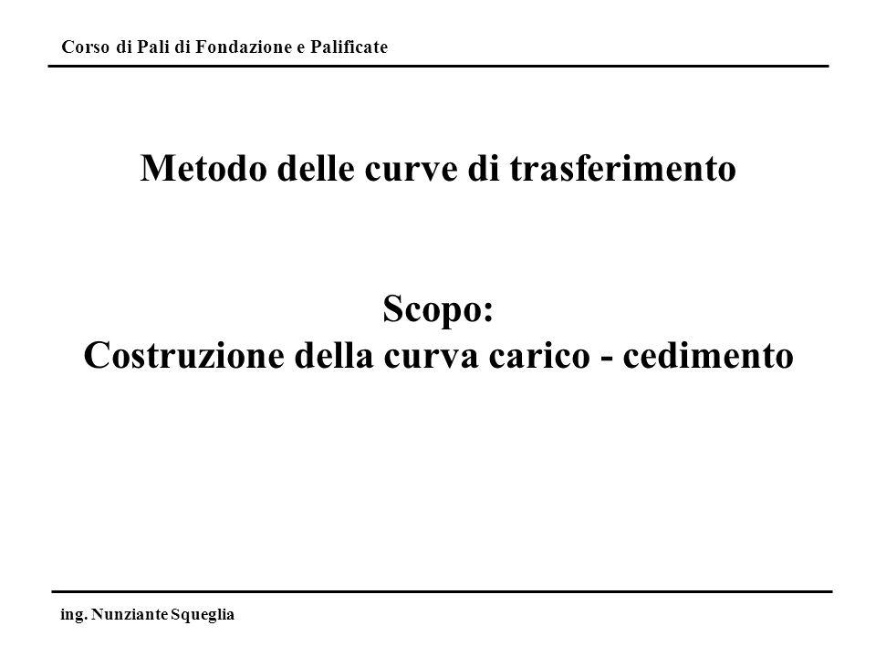 Metodo delle curve di trasferimento