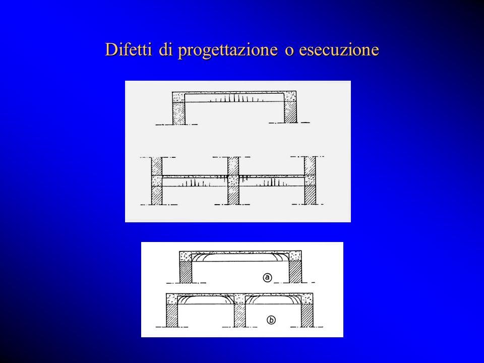 Difetti di progettazione o esecuzione