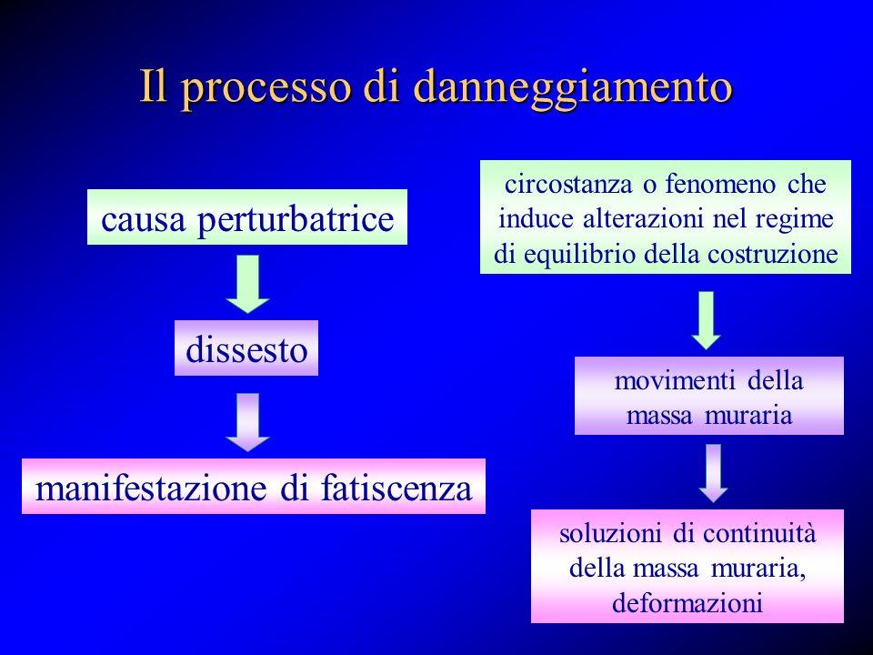 Il processo di danneggiamento