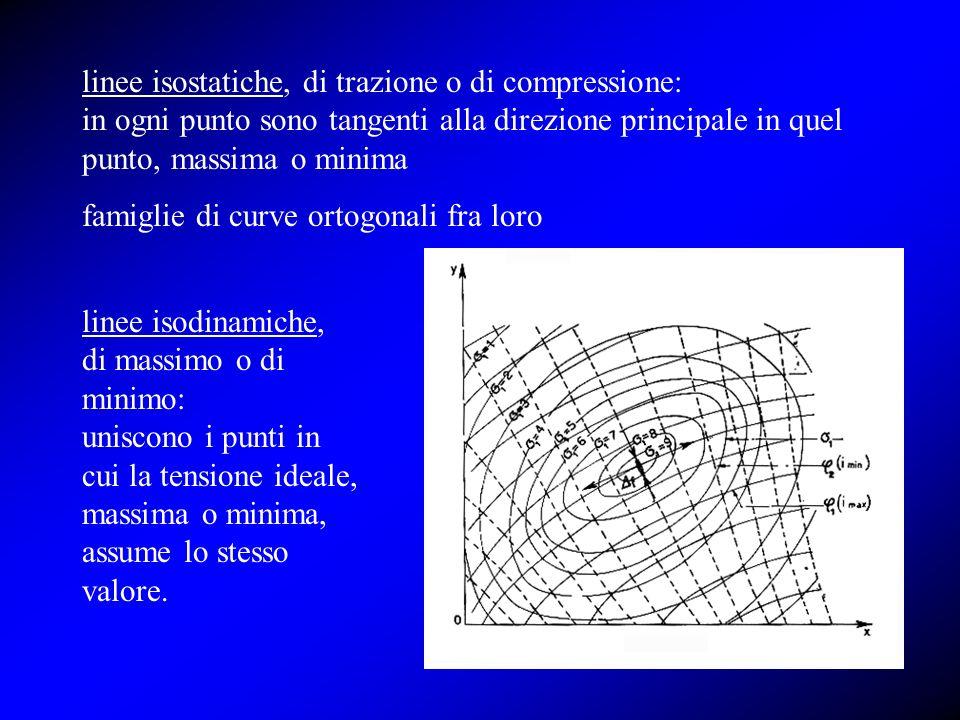 linee isostatiche, di trazione o di compressione: