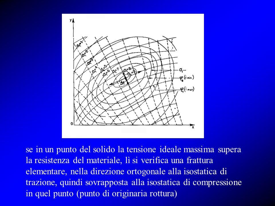 se in un punto del solido la tensione ideale massima supera la resistenza del materiale, lì si verifica una frattura elementare, nella direzione ortogonale alla isostatica di trazione, quindi sovrapposta alla isostatica di compressione in quel punto (punto di originaria rottura)