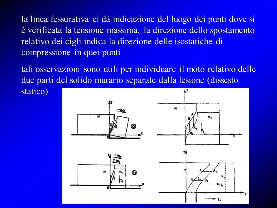 la linea fessurativa ci dà indicazione del luogo dei punti dove si è verificata la tensione massima, la direzione dello spostamento relativo dei cigli indica la direzione delle isostatiche di compressione in quei punti