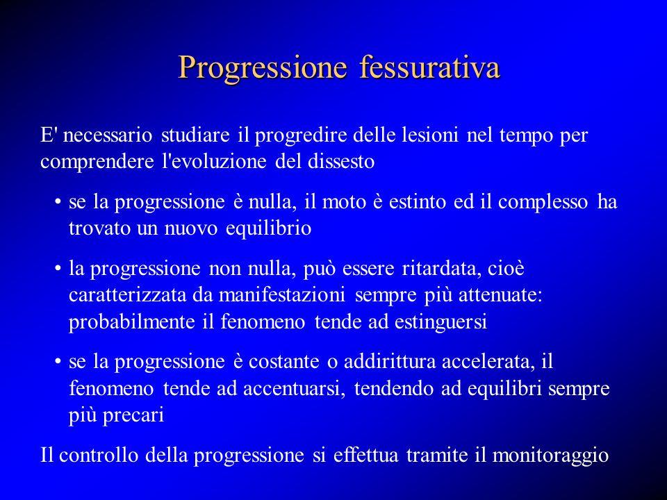 Progressione fessurativa