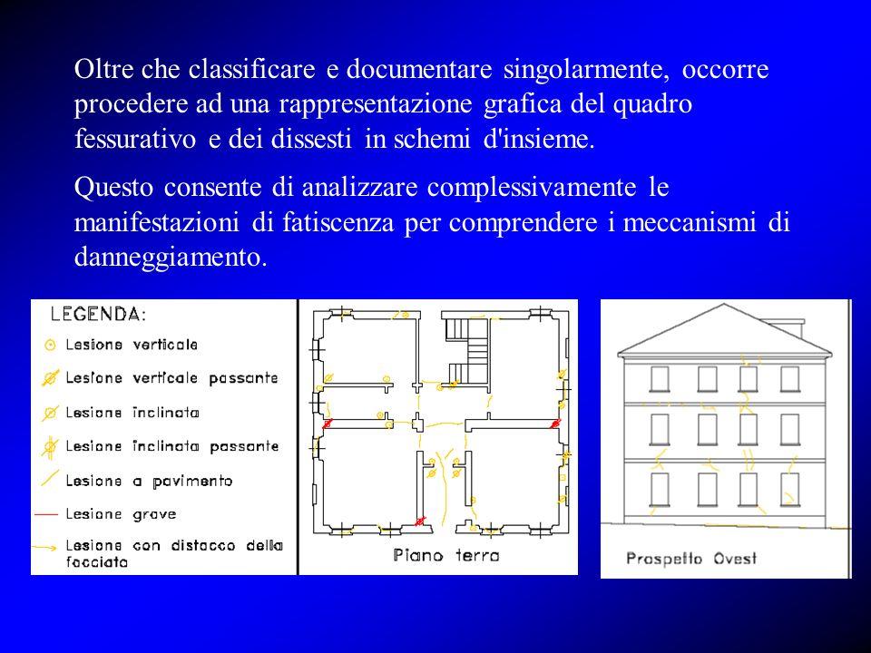 Oltre che classificare e documentare singolarmente, occorre procedere ad una rappresentazione grafica del quadro fessurativo e dei dissesti in schemi d insieme.