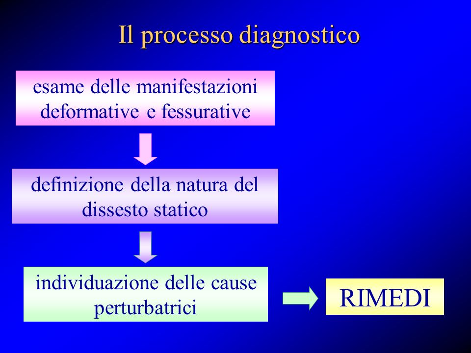 Il processo diagnostico