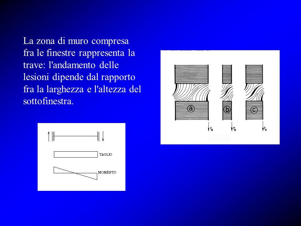La zona di muro compresa fra le finestre rappresenta la trave: l andamento delle lesioni dipende dal rapporto fra la larghezza e l altezza del sottofinestra.