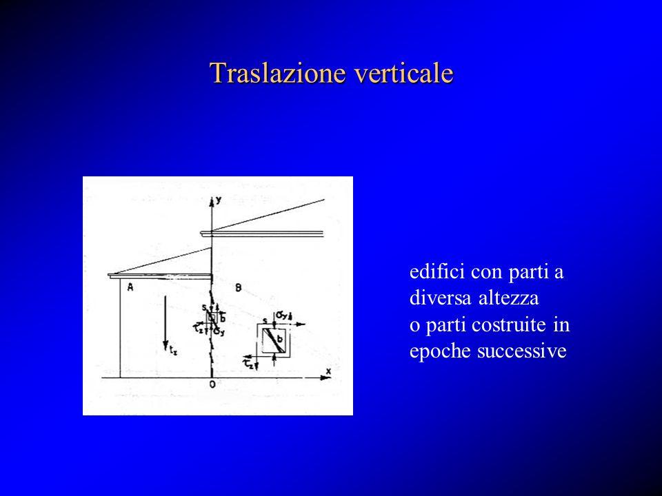 Traslazione verticale