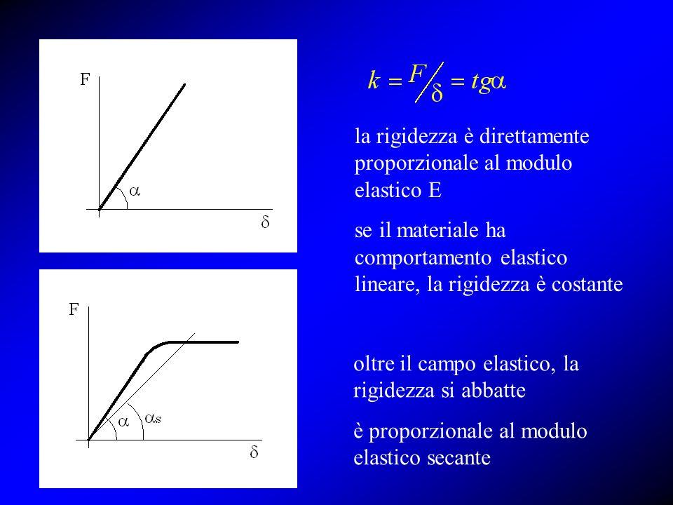 la rigidezza è direttamente proporzionale al modulo elastico E
