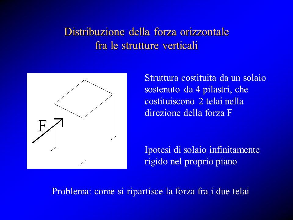 Distribuzione della forza orizzontale fra le strutture verticali