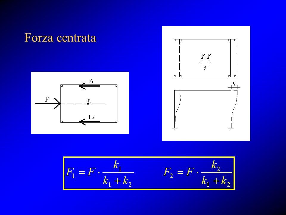 Forza centrata La risultante delle forze di reazione FR è applicata nel baricentro delle rigidezze.