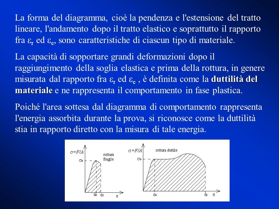 La forma del diagramma, cioè la pendenza e l estensione del tratto lineare, l andamento dopo il tratto elastico e soprattutto il rapporto fra er ed ee, sono caratteristiche di ciascun tipo di materiale.