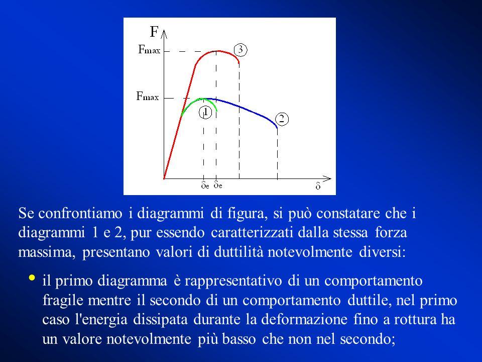 Se confrontiamo i diagrammi di figura, si può constatare che i diagrammi 1 e 2, pur essendo caratterizzati dalla stessa forza massima, presentano valori di duttilità notevolmente diversi: