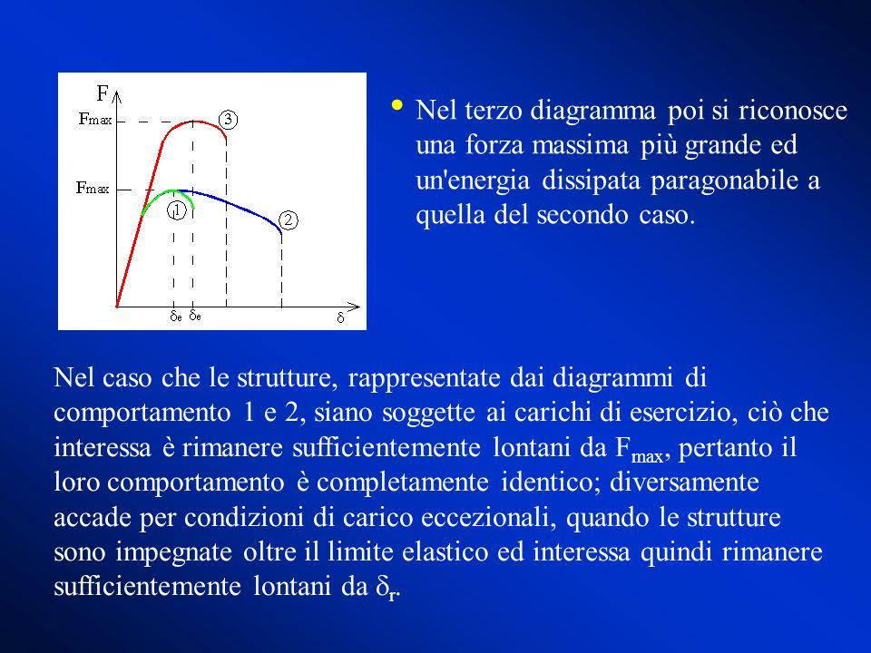 Nel terzo diagramma poi si riconosce una forza massima più grande ed un energia dissipata paragonabile a quella del secondo caso.