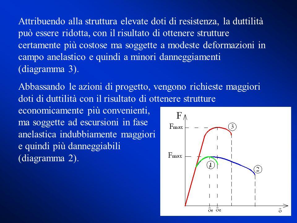 Attribuendo alla struttura elevate doti di resistenza, la duttilità può essere ridotta, con il risultato di ottenere strutture certamente più costose ma soggette a modeste deformazioni in campo anelastico e quindi a minori danneggiamenti (diagramma 3).