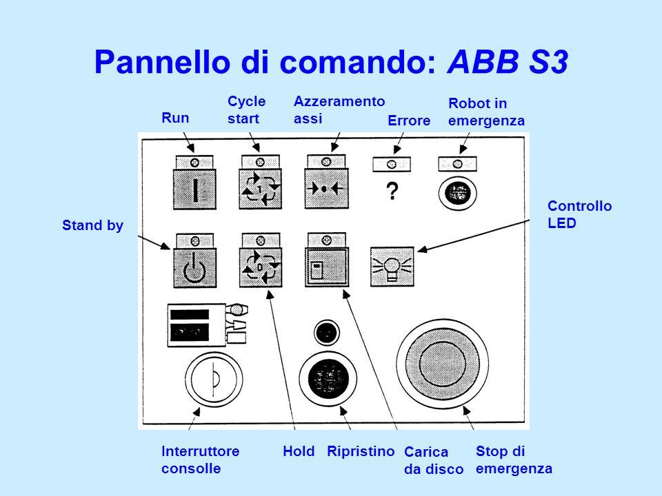 Pannello di comando: ABB S3