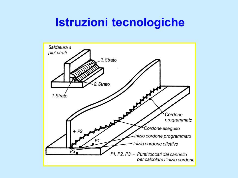 Istruzioni tecnologiche