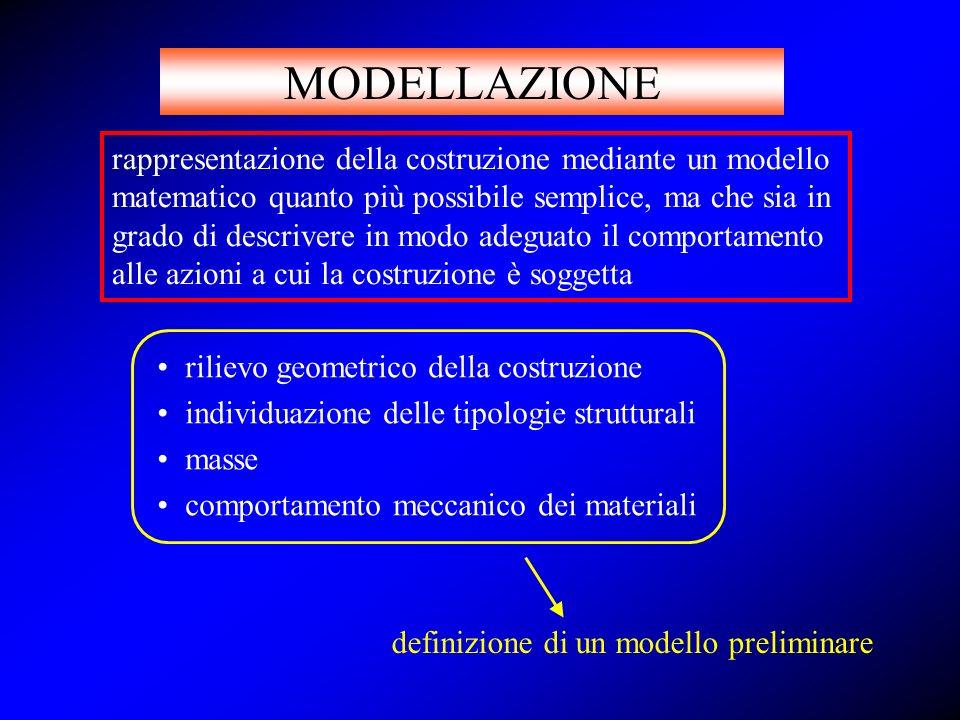 MODELLAZIONE