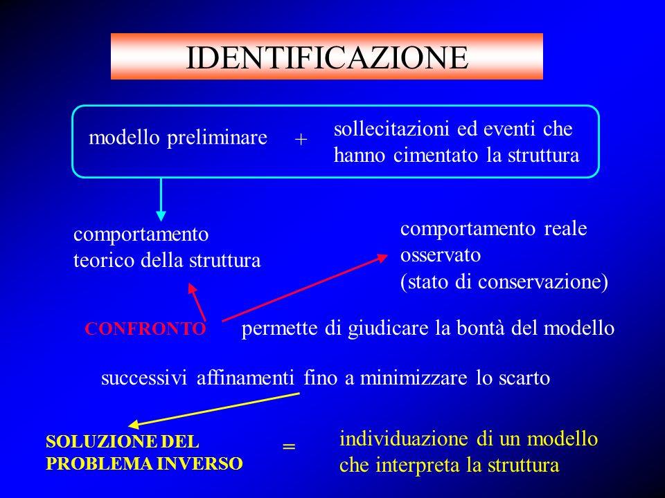 IDENTIFICAZIONE sollecitazioni ed eventi che hanno cimentato la struttura. modello preliminare. +