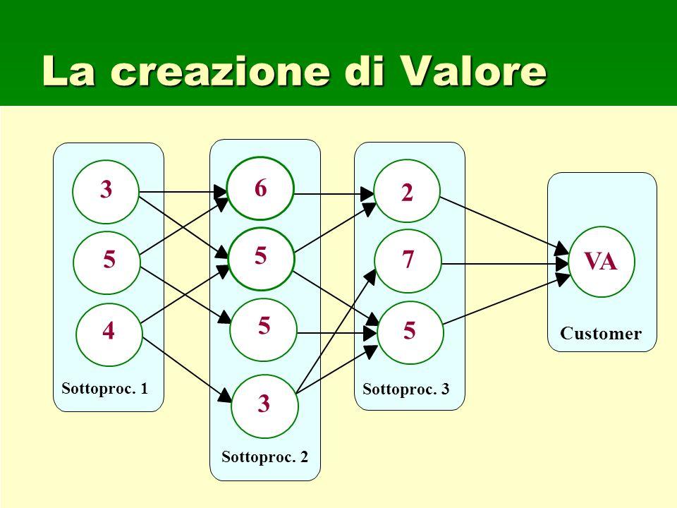 La creazione di Valore 5 3 4 6 7 2 VA Customer Sottoproc. 1