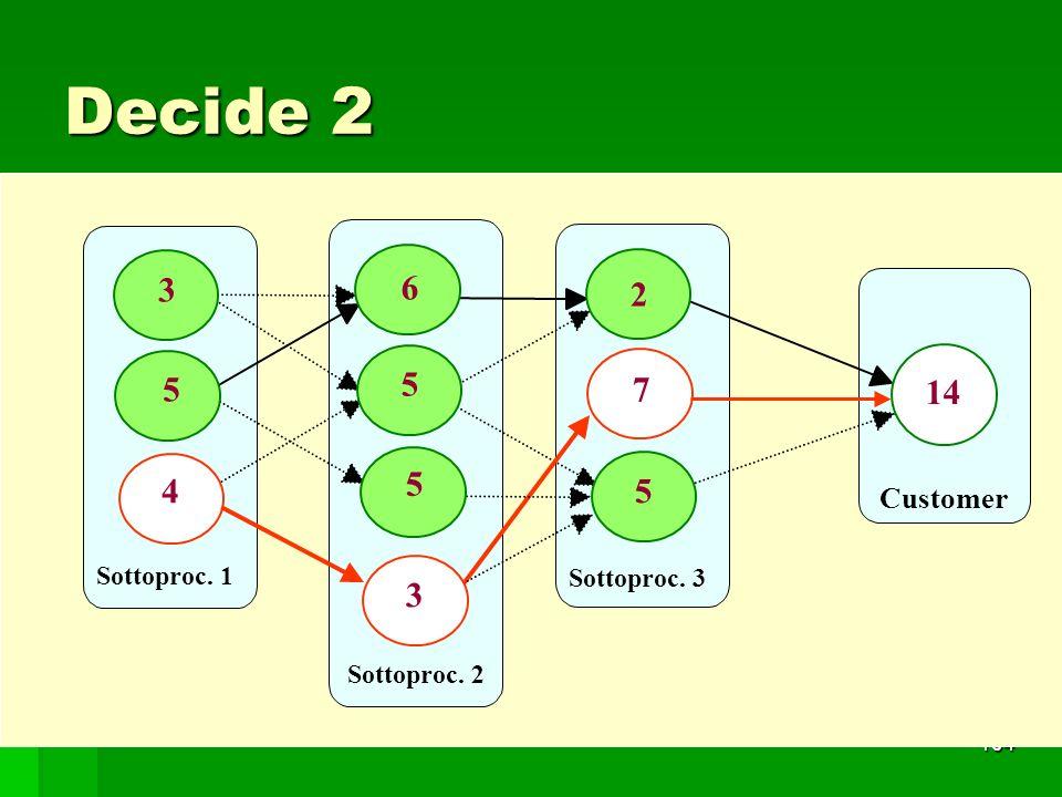 Decide 2 5 3 4 6 7 2 14 Customer Sottoproc. 1 Sottoproc. 3