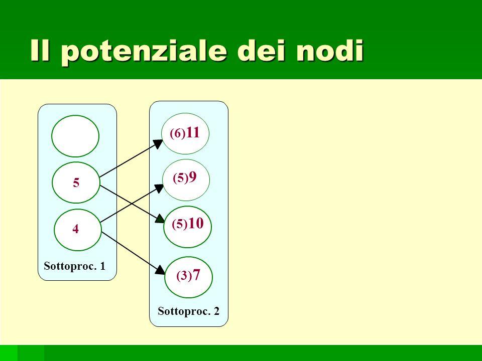 Il potenziale dei nodi (6)11 (5)9 5 (5)10 4 (3)7 Sottoproc. 1