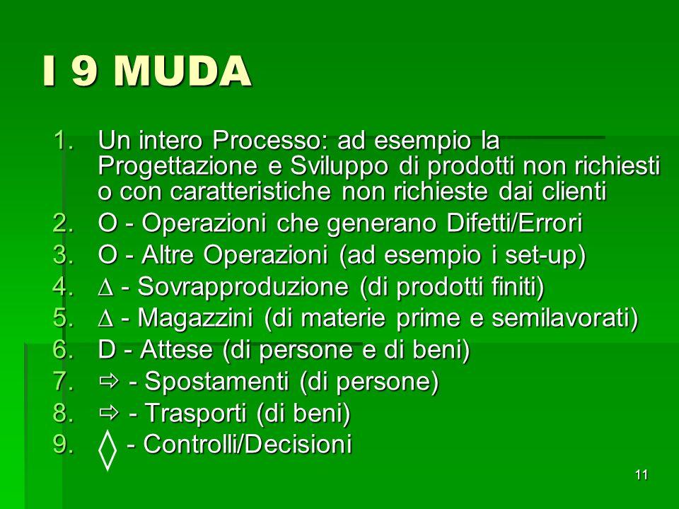 I 9 MUDA Un intero Processo: ad esempio la Progettazione e Sviluppo di prodotti non richiesti o con caratteristiche non richieste dai clienti.