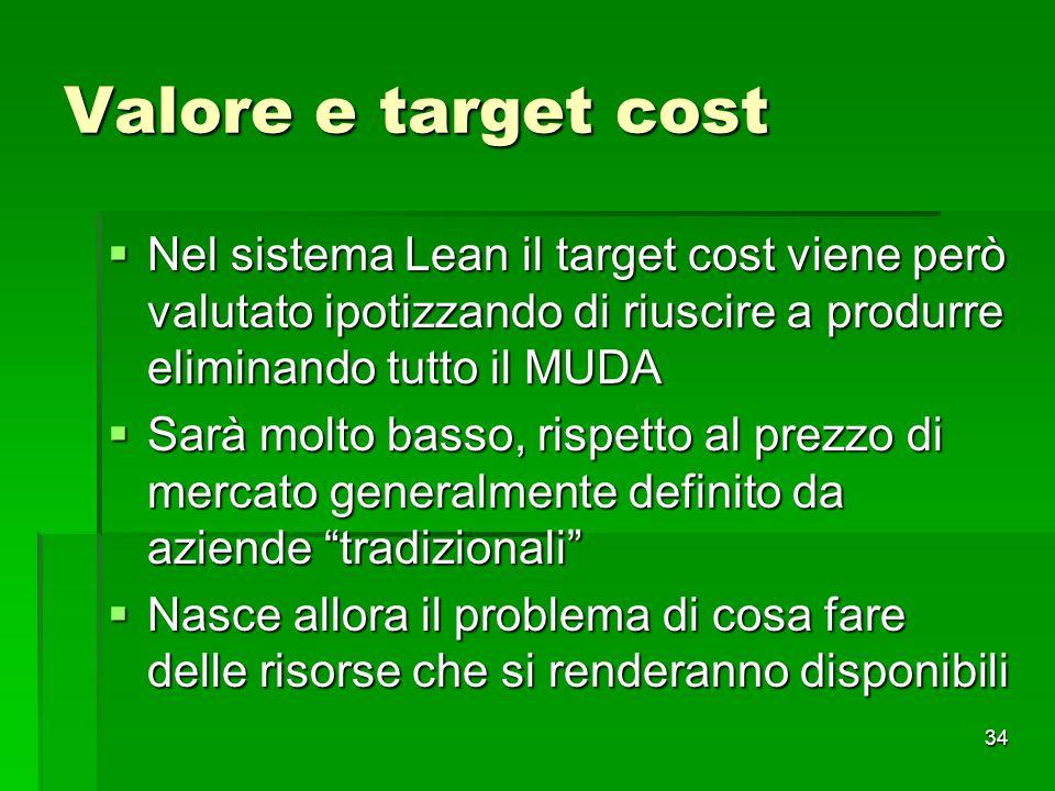 Valore e target cost Nel sistema Lean il target cost viene però valutato ipotizzando di riuscire a produrre eliminando tutto il MUDA.