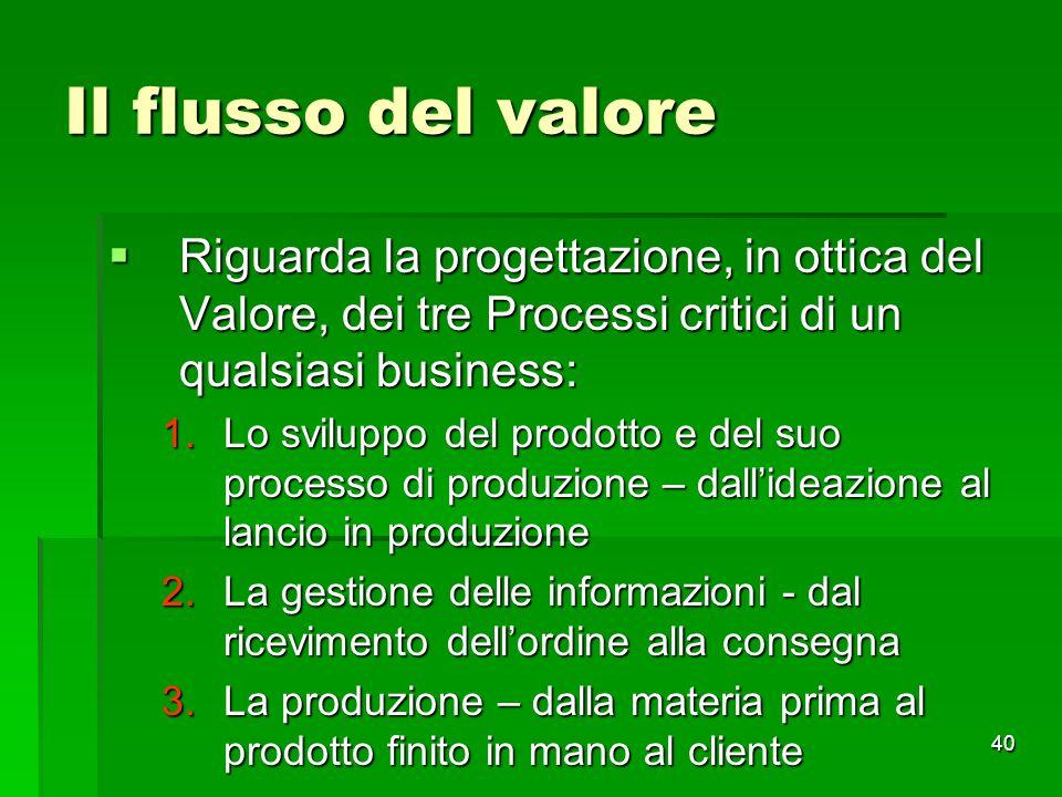 Il flusso del valore Riguarda la progettazione, in ottica del Valore, dei tre Processi critici di un qualsiasi business: