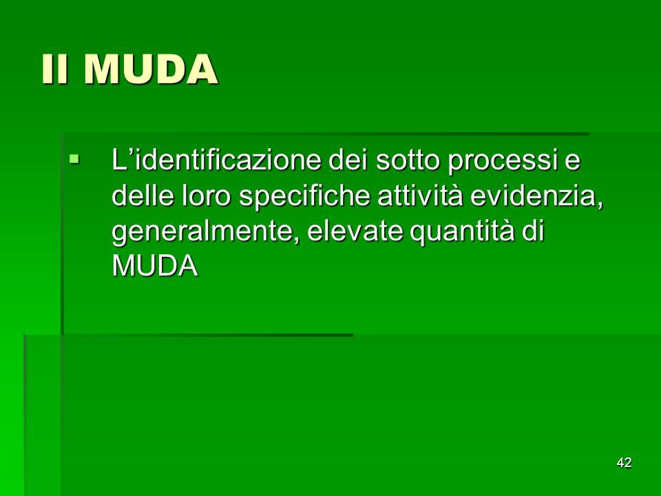 Il MUDA L'identificazione dei sotto processi e delle loro specifiche attività evidenzia, generalmente, elevate quantità di MUDA.