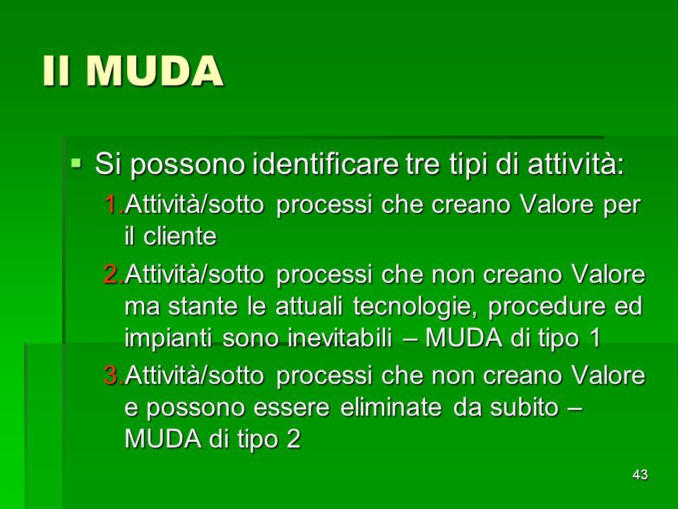 Il MUDA Si possono identificare tre tipi di attività: