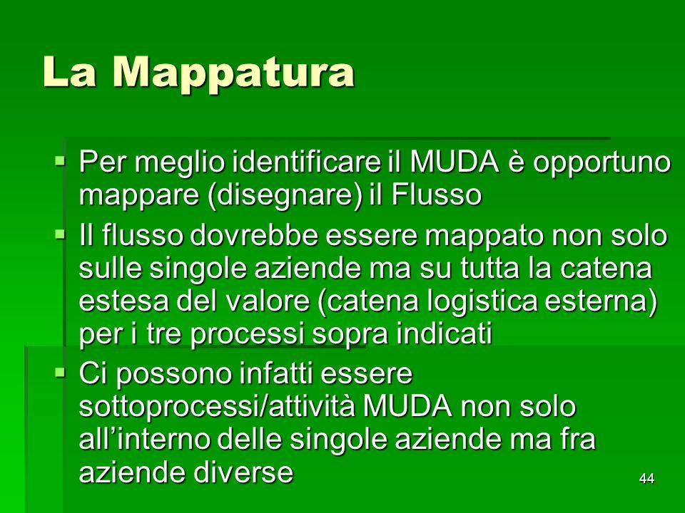 La Mappatura Per meglio identificare il MUDA è opportuno mappare (disegnare) il Flusso.
