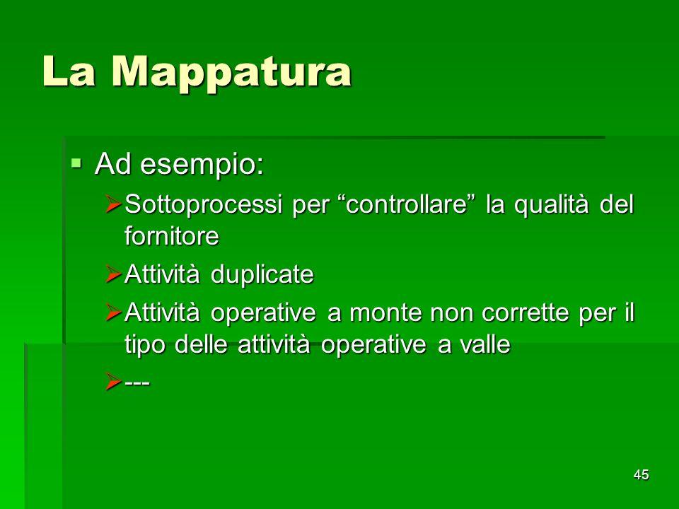 La Mappatura Ad esempio: