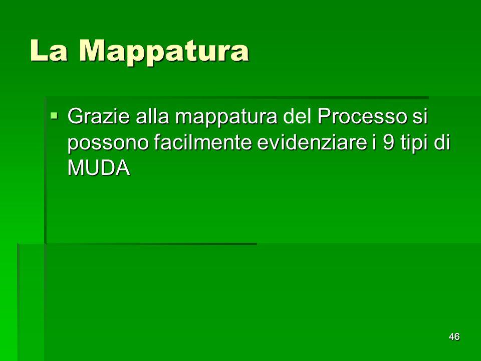 La Mappatura Grazie alla mappatura del Processo si possono facilmente evidenziare i 9 tipi di MUDA