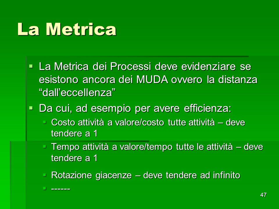 La Metrica La Metrica dei Processi deve evidenziare se esistono ancora dei MUDA ovvero la distanza dall'eccellenza