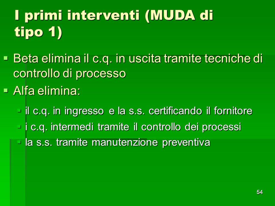 I primi interventi (MUDA di tipo 1)