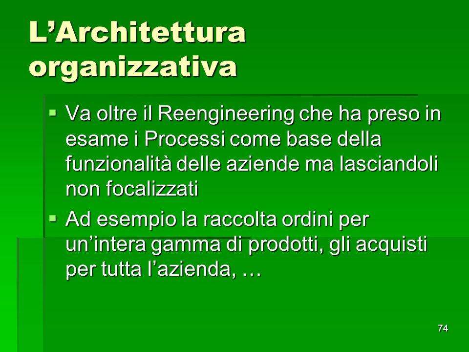 L'Architettura organizzativa