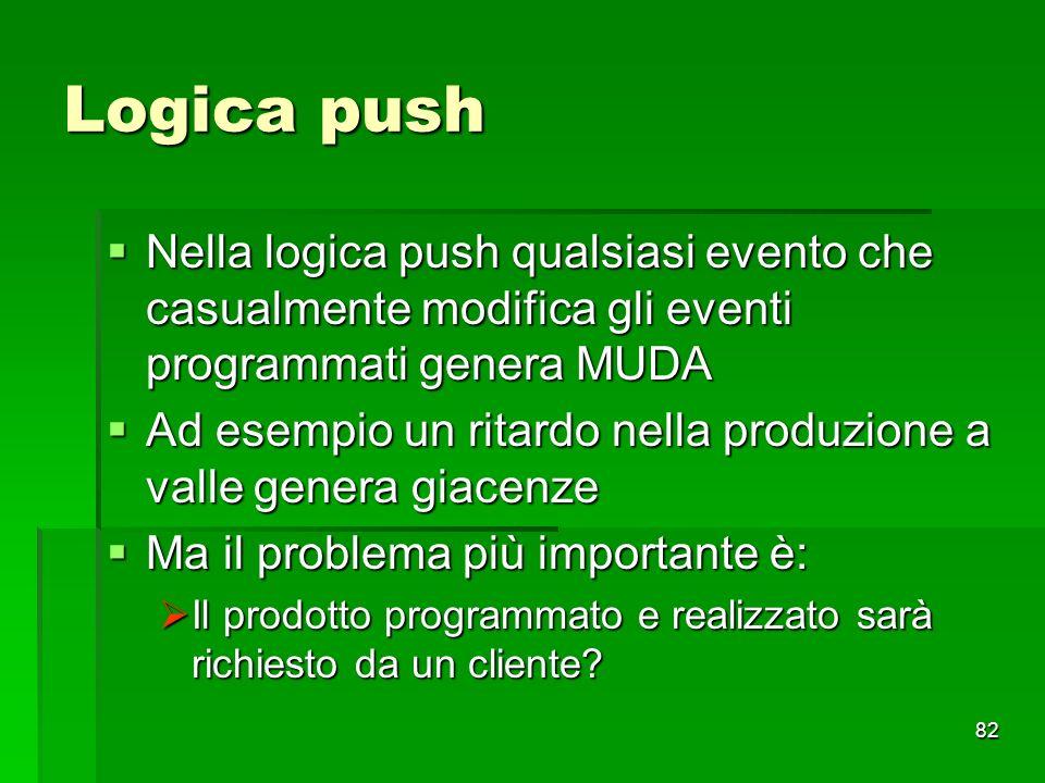 Logica push Nella logica push qualsiasi evento che casualmente modifica gli eventi programmati genera MUDA.