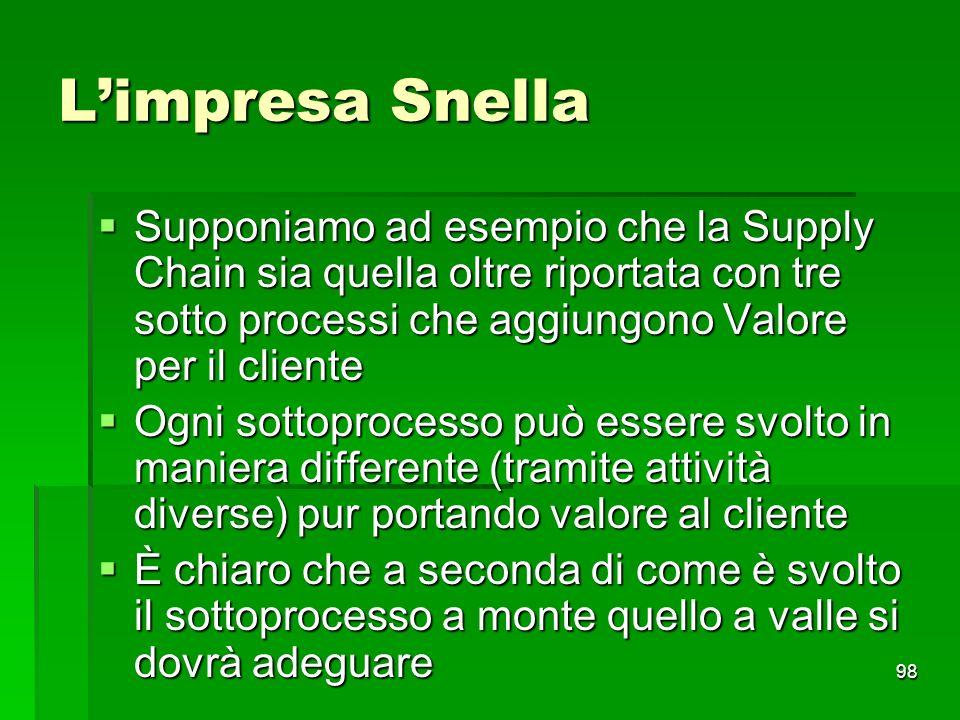 L'impresa Snella Supponiamo ad esempio che la Supply Chain sia quella oltre riportata con tre sotto processi che aggiungono Valore per il cliente.