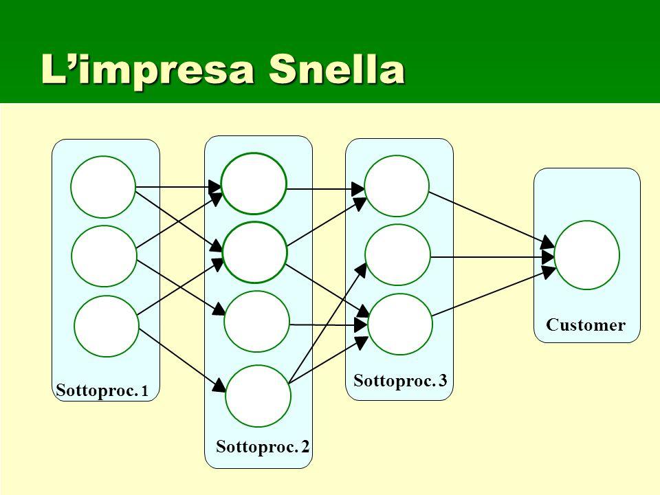 L'impresa Snella Sottoproc. 1 Customer Sottoproc. 2 Sottoproc. 3