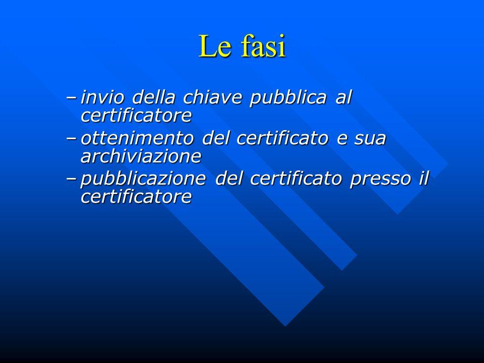 Le fasi invio della chiave pubblica al certificatore