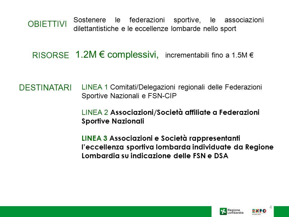 1.2M € complessivi, incrementabili fino a 1.5M €
