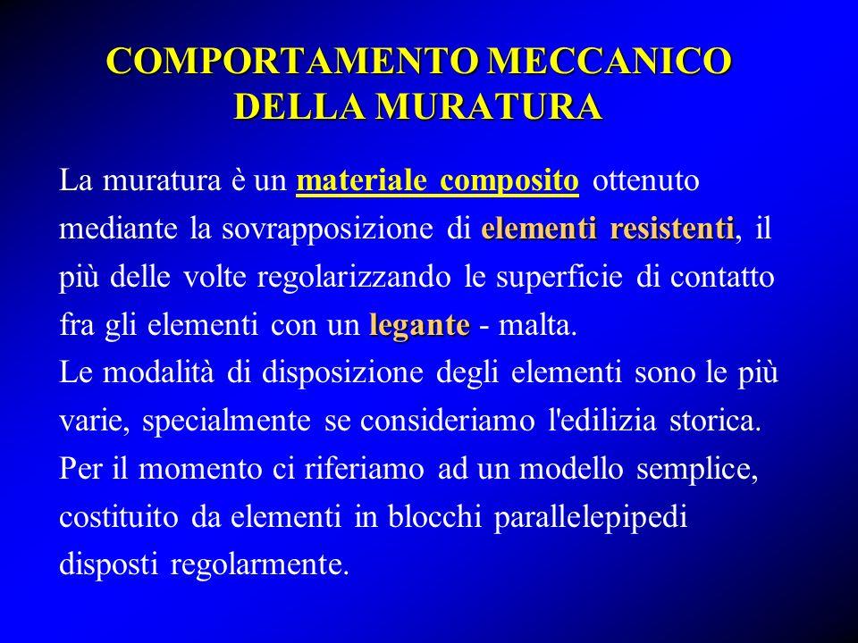 COMPORTAMENTO MECCANICO DELLA MURATURA