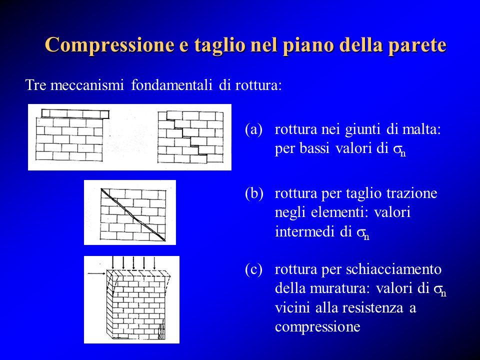Compressione e taglio nel piano della parete